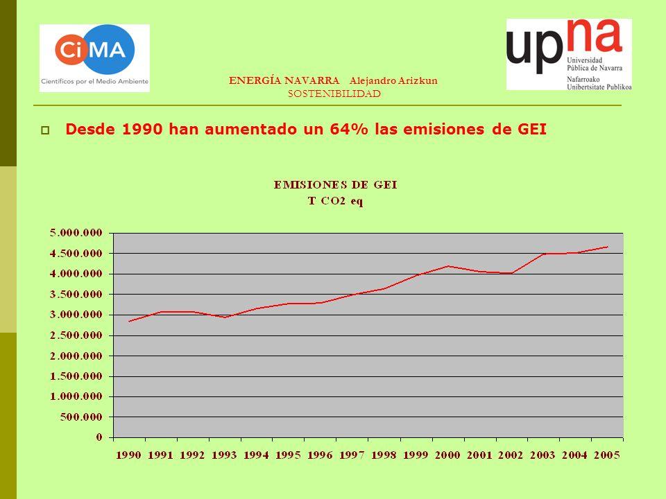 ENERGÍA NAVARRA Alejandro Arizkun SOSTENIBILIDAD Desde 1990 han aumentado un 64% las emisiones de GEI