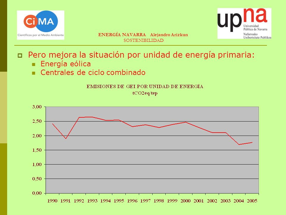 ENERGÍA NAVARRA Alejandro Arizkun SOSTENIBILIDAD Pero mejora la situación por unidad de energía primaria: Energía eólica Centrales de ciclo combinado