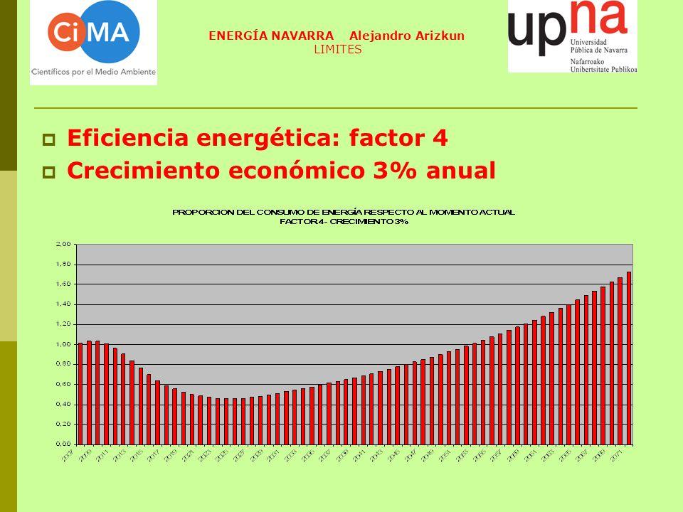Eficiencia energética: factor 4 Crecimiento económico 3% anual ENERGÍA NAVARRA Alejandro Arizkun LIMITES