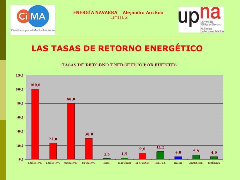 LAS TASAS DE RETORNO ENERGÉTICO ENERGÍA NAVARRA Alejandro Arizkun LIMITES