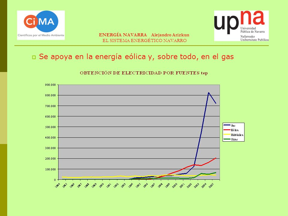 LAS PREVISIONES DEL PLAN (I) Crecimiento del producto en 3% anual Ahorro de energía final de 1,3% anual Incremento anual de energía final por fuentes: ENERGÍA NAVARRA Alejandro Arizkun Plan Energético 2005-2010