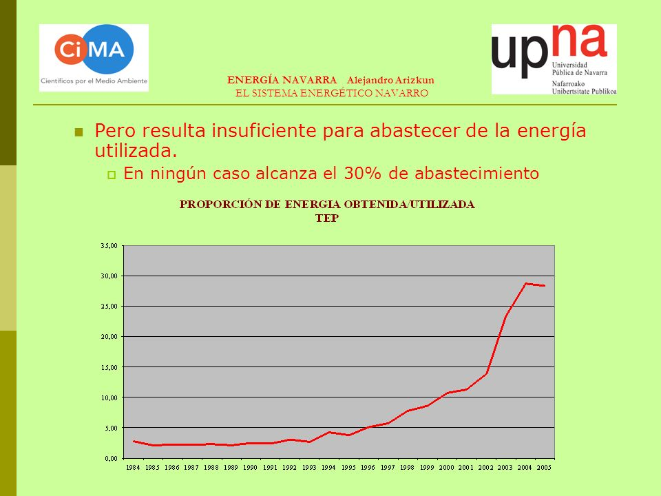 LOS LIMITES DE LA ENERGÍA FOTOVOLTAICA Ocupación del espacio Dependen del nivel de insolación Sólo producen electricidad Factor de carga bajo Alto coste de producción de paneles ENERGÍA NAVARRA Alejandro Arizkun LIMITES