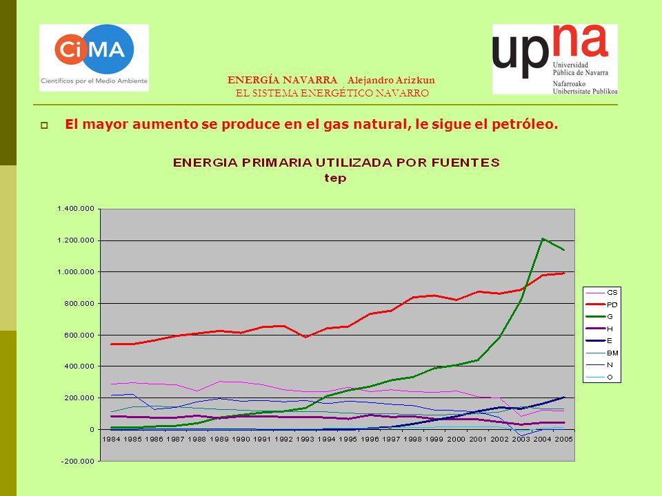 ENERGÍA NAVARRA Alejandro Arizkun EL SISTEMA ENERGÉTICO NAVARRO El mayor aumento relativo, por sectores, se produce en el Sector Primario seguido de Transportes.