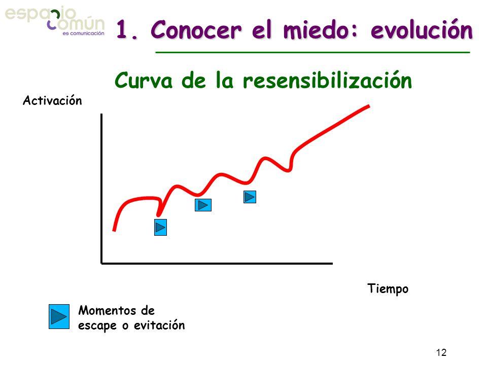 Activación Tiempo Curva de la resensibilización 1. Conocer el miedo: evolución Momentos de escape o evitación 12