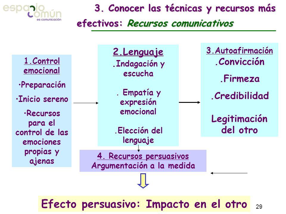 3. Conocer las técnicas y recursos más efectivos: Recursos comunicativos 2.Lenguaje. Indagación y escucha. Empatía y expresión emocional.Elección del