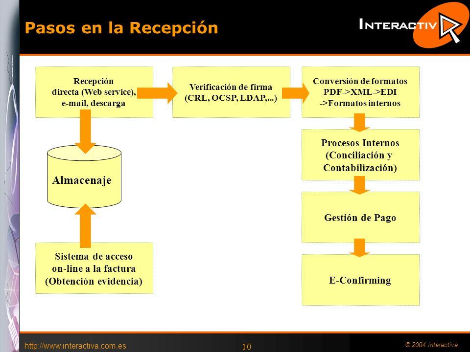 http://www.interactiva.com.es © 2004 Interactiva 10 Pasos en la Recepción Almacenaje Gestión de Pago Verificación de firma (CRL, OCSP, LDAP,...) Proce