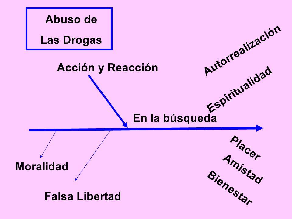 Abuso de Las Drogas Acción y Reacción Moralidad Falsa Libertad Espiritualidad Amistad Placer Bienestar Autorrealización En la búsqueda