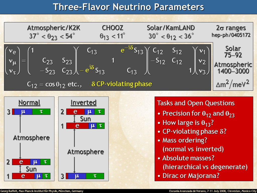Georg Raffelt, Max-Planck-Institut für Physik, München, Germany Escuela Avanzada de Verano, 7-11 July 2008, Cinvestav, Mexico-City Three-Flavor Neutrino Parameters CP-violating phase CP-violating phase Solar Atmospheric CHOOZSolar/KamLAND 2 ranges hep-ph/ Atmospheric/K2K e e 1 SunNormal2 3 Atmosphere e e 1 SunInverted2 3 Atmosphere Tasks and Open Questions Precision for 12 and 23 Precision for 12 and 23 How large is 13 .
