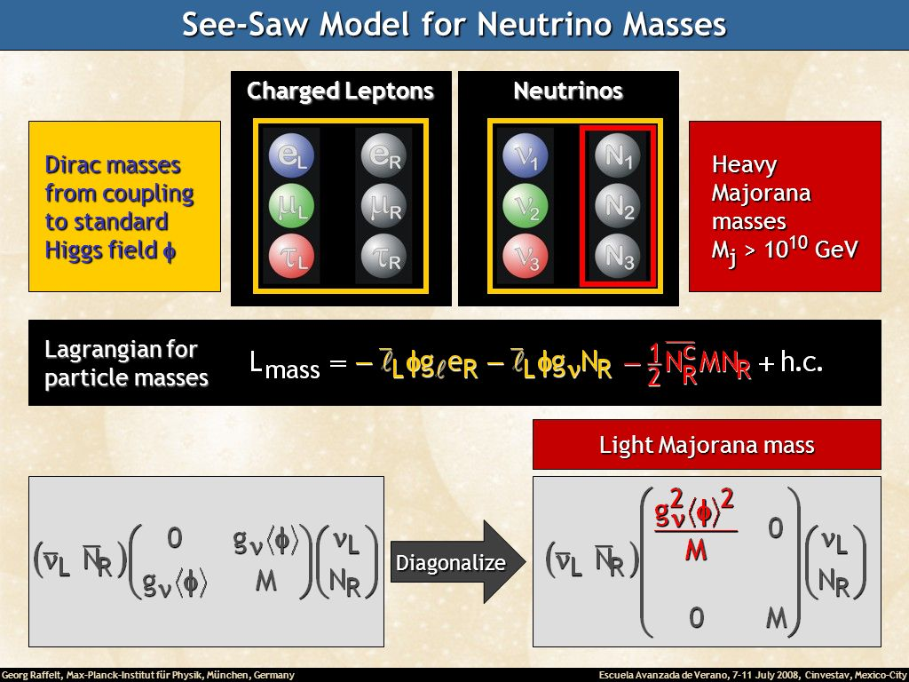 Georg Raffelt, Max-Planck-Institut für Physik, München, Germany Escuela Avanzada de Verano, 7-11 July 2008, Cinvestav, Mexico-City Neutrinos Charged Leptons See-Saw Model for Neutrino Masses Diagonalize Diagonalize Lagrangian for Lagrangian for particle masses particle masses Dirac masses Dirac masses from coupling from coupling to standard to standard Higgs field Higgs field Heavy Heavy Majorana Majorana masses masses M j > GeV M j > GeV Light Majorana mass