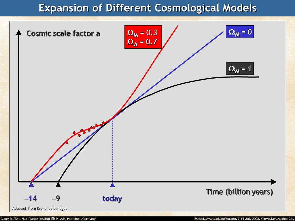 Georg Raffelt, Max-Planck-Institut für Physik, München, Germany Escuela Avanzada de Verano, 7-11 July 2008, Cinvestav, Mexico-City Expansion of Different Cosmological Models Time (billion years) Adapted from Bruno Leibundgut Cosmic scale factor a today M = 0 M = 0 9 M = 1 M = 1 M = 0.3 M = 0.3 = 0.7 = 0.7