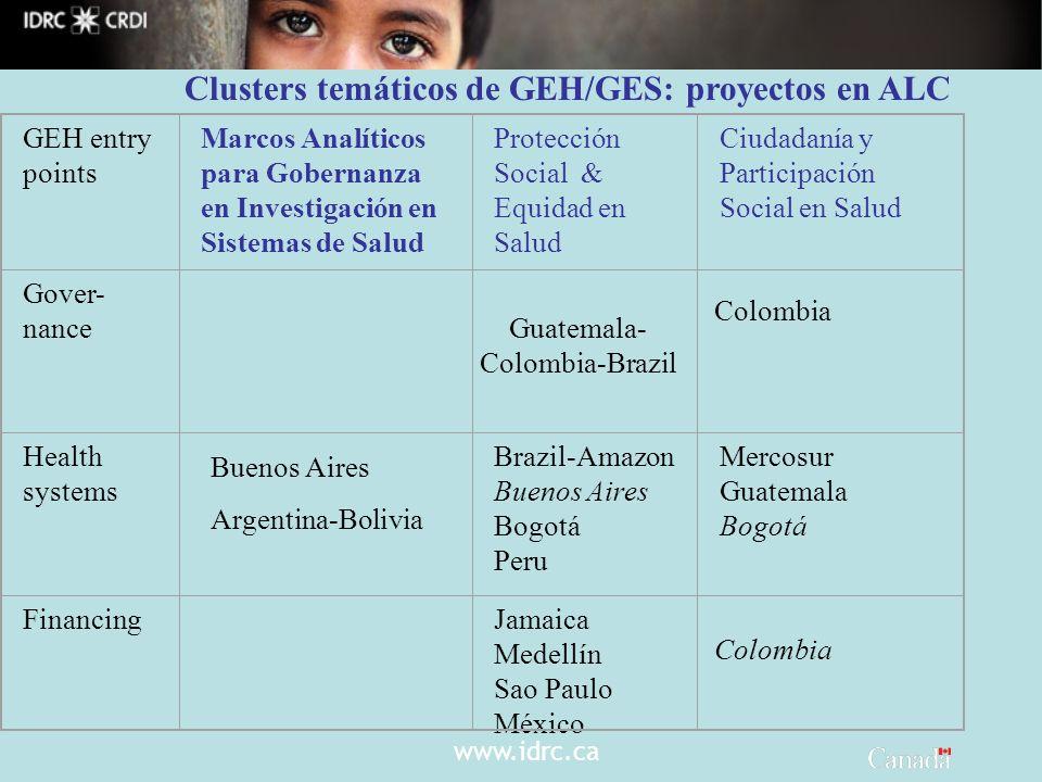 www.idrc.ca Clusters temáticos de GEH/GES: proyectos en ALC GEH entry points Marcos Analíticos para Gobernanza en Investigación en Sistemas de Salud P