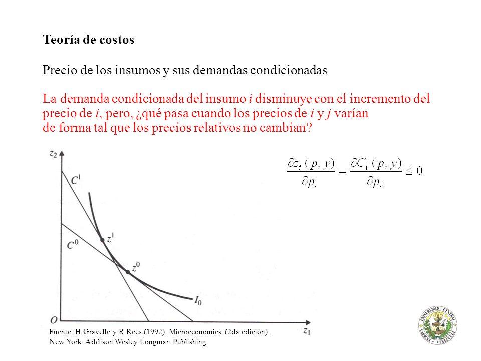 Teoría de costos Precio de los insumos y sus demandas condicionadas La demanda condicionada del insumo i disminuye con el incremento del precio de i,