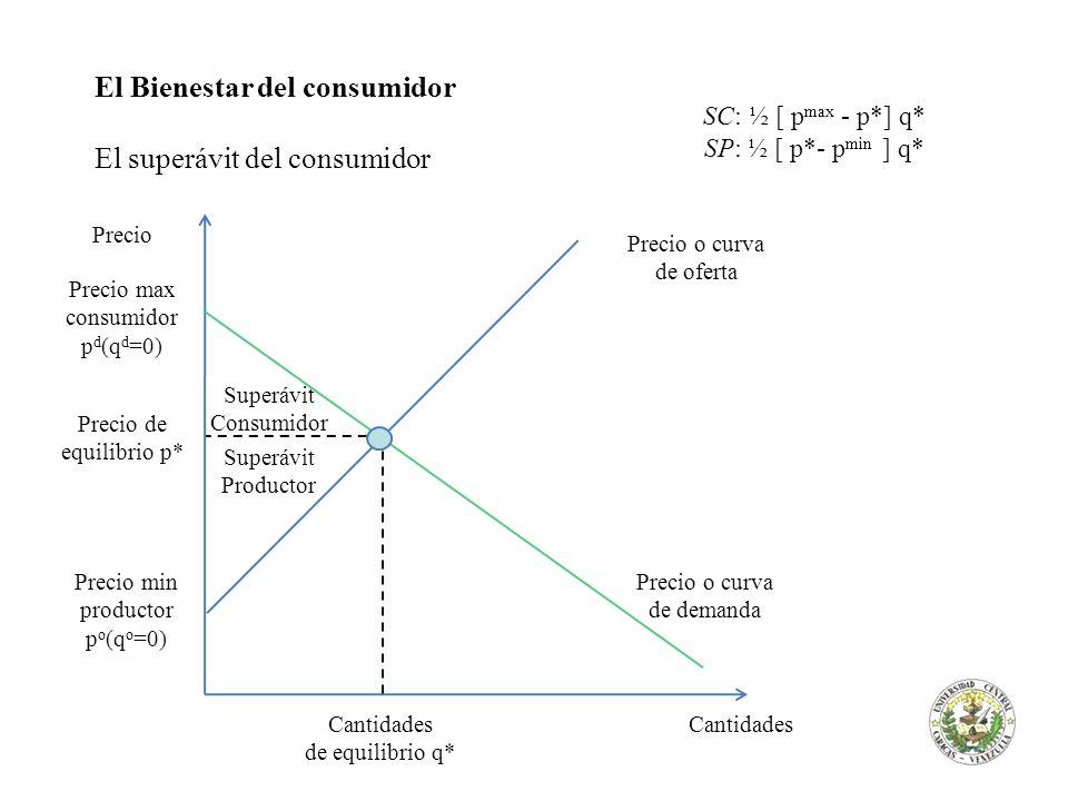 El Bienestar del consumidor El superávit del consumidor Superávit Consumidor Superávit Productor Cantidades de equilibrio q* Precio o curva de demanda