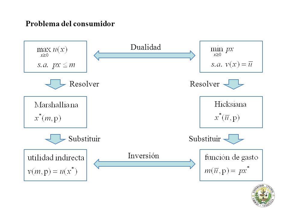 Problema del consumidor Dualidad Resolver Inversión Resolver Substituir