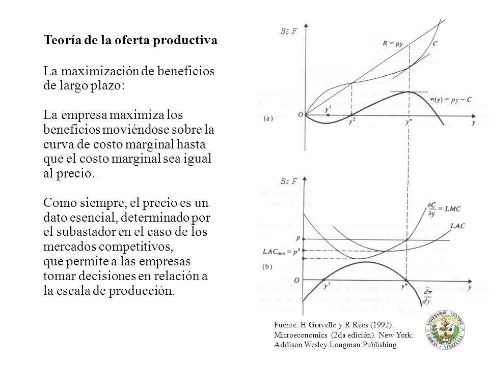 Teoría de la oferta productiva La maximización de beneficios de largo plazo: La empresa maximiza los beneficios moviéndose sobre la curva de costo marginal hasta que el costo marginal sea igual al precio.