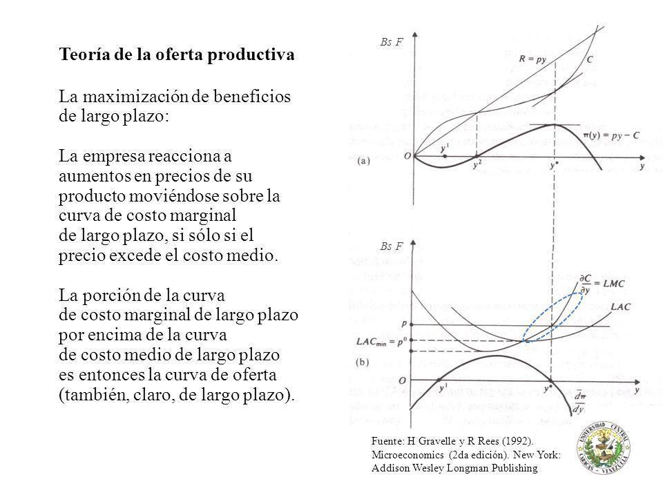 Teoría de la oferta productiva La maximización de beneficios de largo plazo: La empresa reacciona a aumentos en precios de su producto moviéndose sobre la curva de costo marginal de largo plazo, si sólo si el precio excede el costo medio.