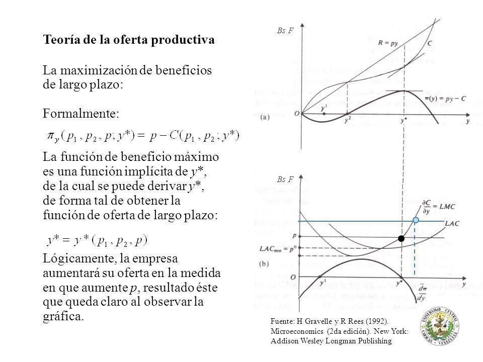 Teoría de la oferta productiva La maximización de beneficios de largo plazo: Formalmente: La función de beneficio máximo es una función implícita de y*, de la cual se puede derivar y*, de forma tal de obtener la función de oferta de largo plazo: Lógicamente, la empresa aumentará su oferta en la medida en que aumente p, resultado éste que queda claro al observar la gráfica.