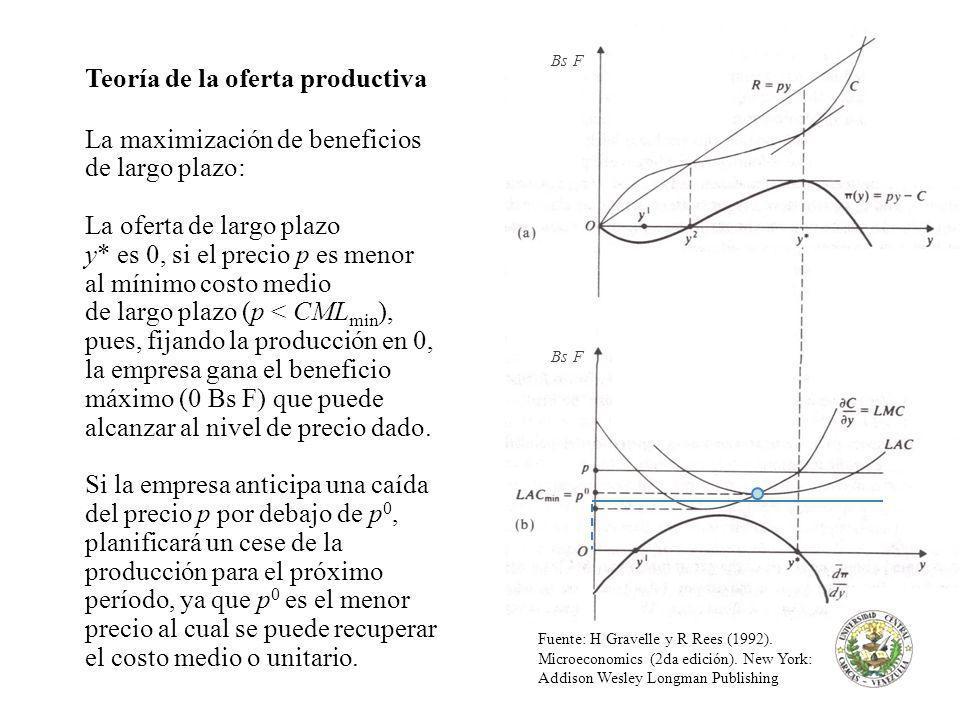 Teoría de la oferta productiva La maximización de beneficios de largo plazo: La oferta de largo plazo y* es 0, si el precio p es menor al mínimo costo medio de largo plazo (p < CML min ), pues, fijando la producción en 0, la empresa gana el beneficio máximo (0 Bs F) que puede alcanzar al nivel de precio dado.