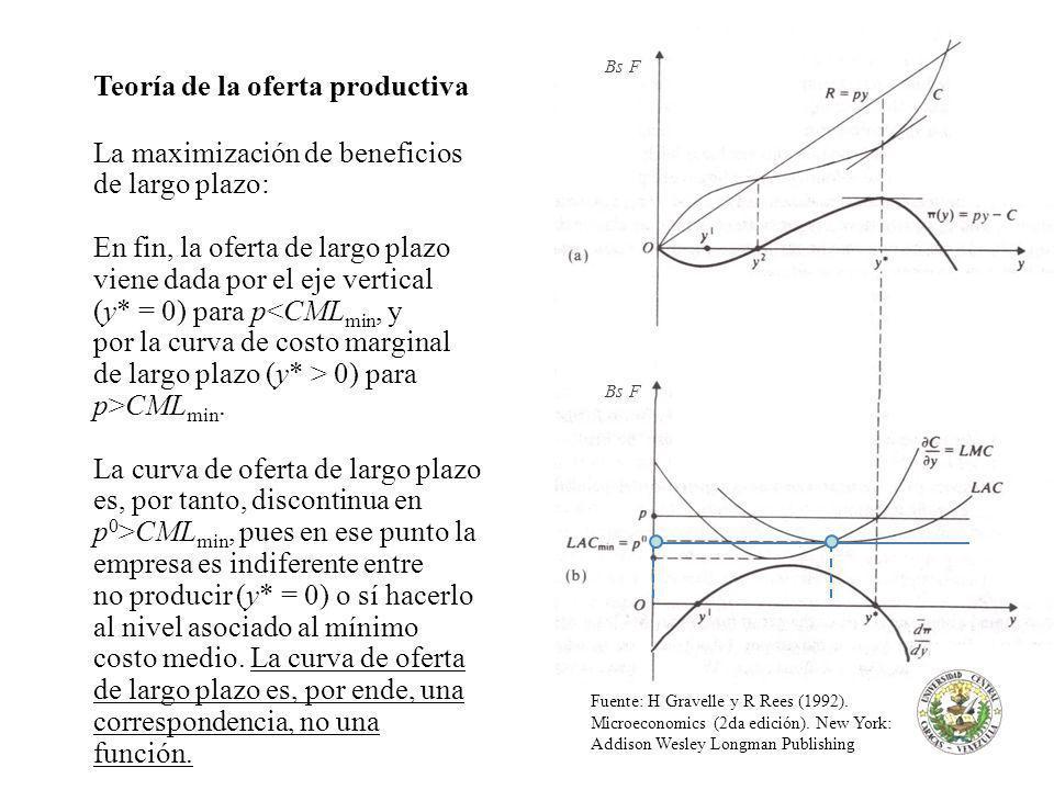 Teoría de la oferta productiva La maximización de beneficios de largo plazo: En fin, la oferta de largo plazo viene dada por el eje vertical (y* = 0) para p 0) para p>CML min.