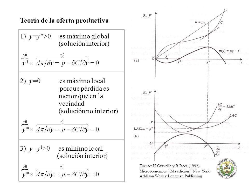 Teoría de la oferta productiva 1) y=y*>0 es máximo global (solución interior) 2) y=0 es máximo local porque pérdida es menor que en la vecindad (solución no interior) 3) y=y 1 >0 es mínimo local (solución interior) Fuente: H Gravelle y R Rees (1992).