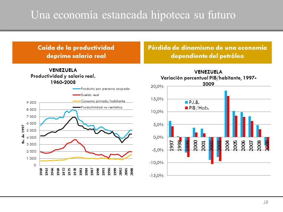 10 Una economía estancada hipoteca su futuro Caída de la productividad deprime salario real Pérdida de dinamismo de una economía dependiente del petró