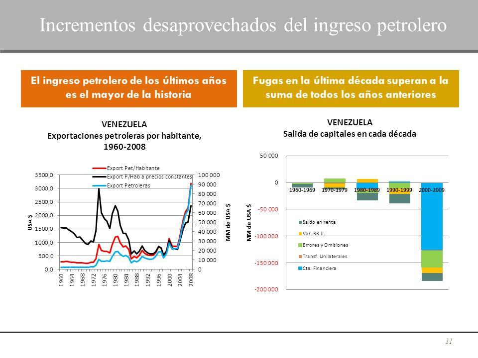 11 Incrementos desaprovechados del ingreso petrolero El ingreso petrolero de los últimos años es el mayor de la historia Fugas en la última década sup