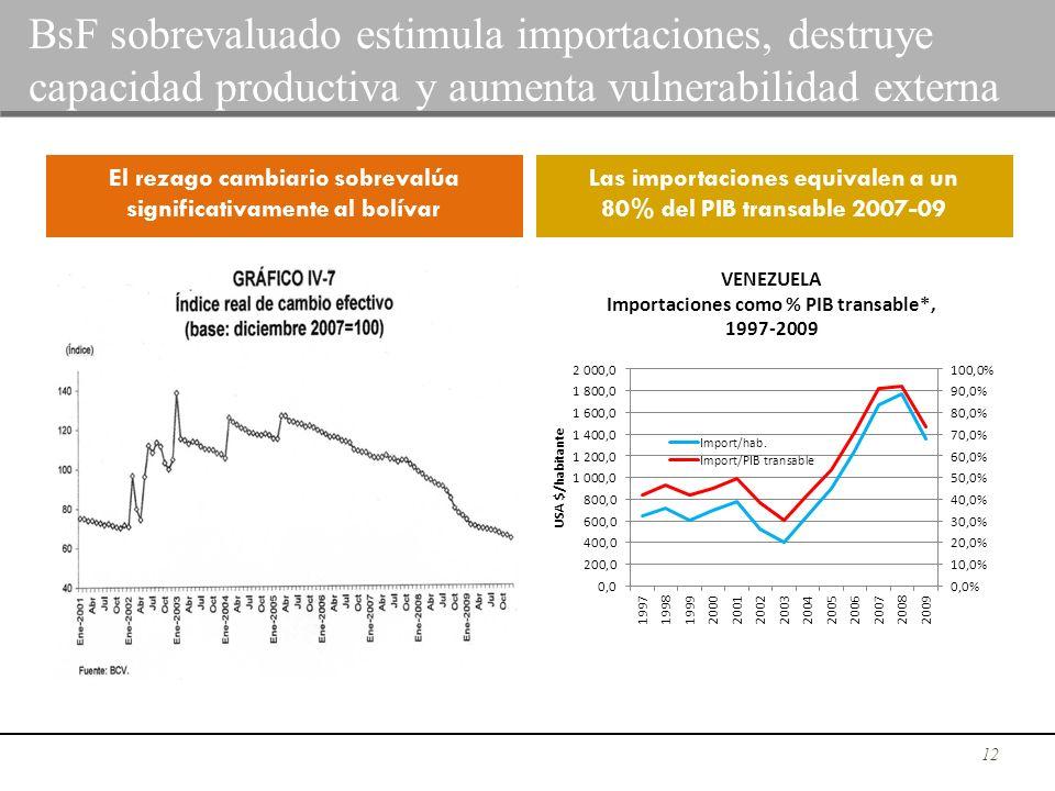 12 BsF sobrevaluado estimula importaciones, destruye capacidad productiva y aumenta vulnerabilidad externa El rezago cambiario sobrevalúa significativ