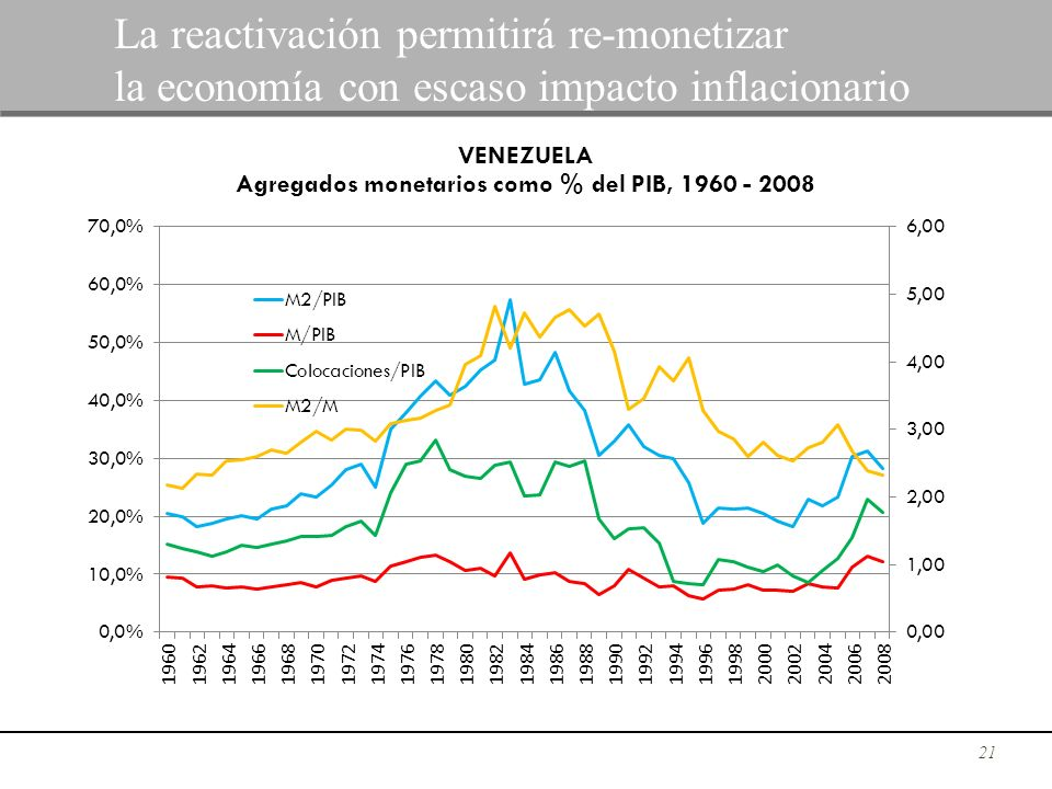 21 La reactivación permitirá re-monetizar la economía con escaso impacto inflacionario
