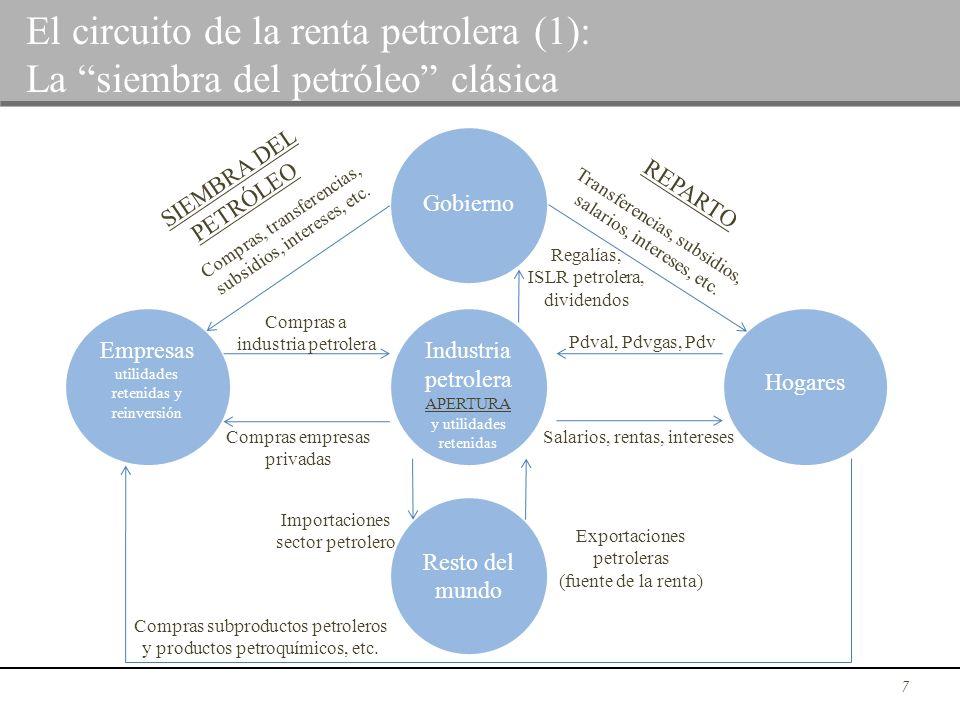 7 Gobierno Resto del mundo Industria petrolera APERTURA y utilidades retenidas Empresas utilidades retenidas y reinversión Hogares REPARTO SIEMBRA DEL