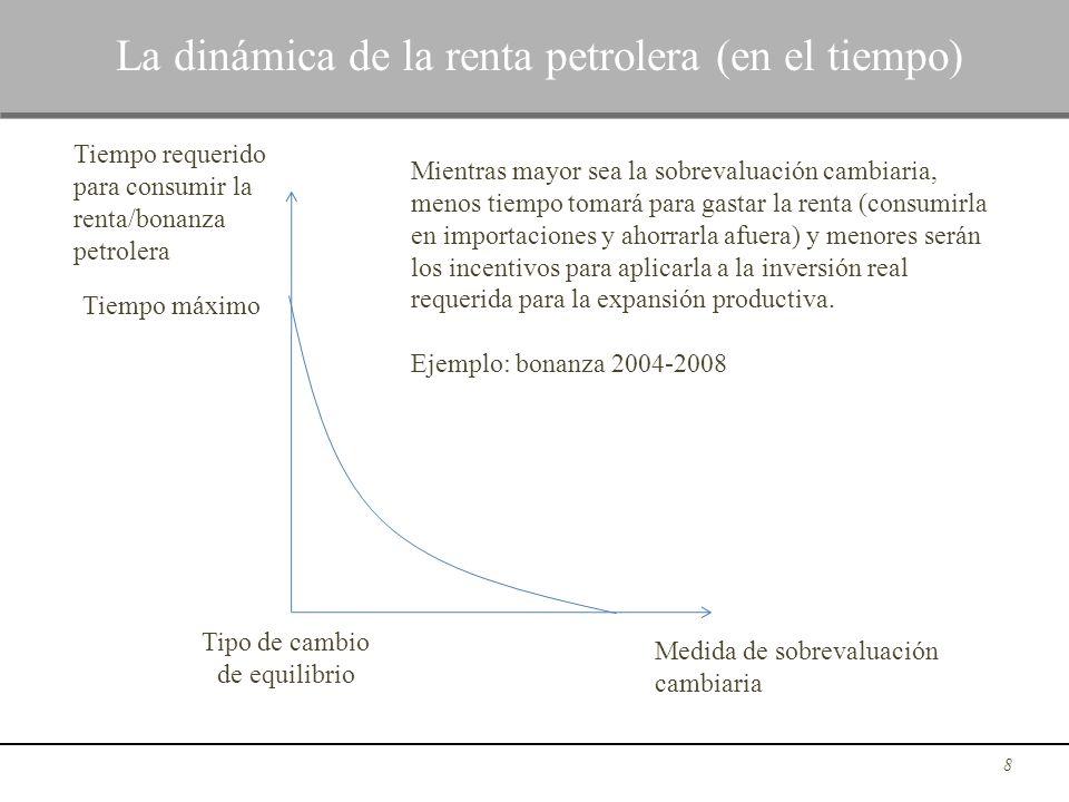 8 La dinámica de la renta petrolera (en el tiempo) Medida de sobrevaluación cambiaria Tiempo requerido para consumir la renta/bonanza petrolera Tipo d
