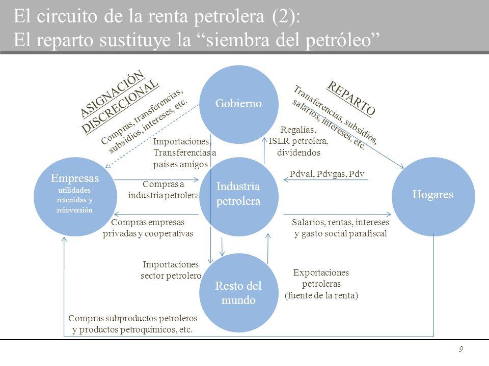 9 Gobierno Resto del mundo Empresas utilidades retenidas y reinversión Hogares REPARTO ASIGNACIÓN DISCRECIONAL Compras, transferencias, subsidios, int