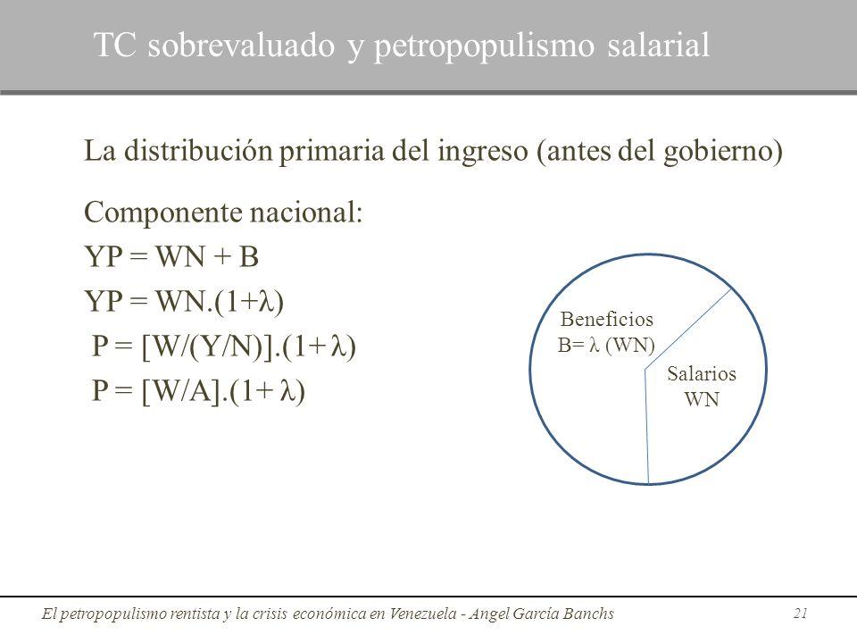 La distribución primaria del ingreso (antes del gobierno) Componente nacional: YP = WN + B YP = WN.(1+λ) P = [W/(Y/N)].(1+ λ) P = [W/A].(1+ λ) 21 TC s