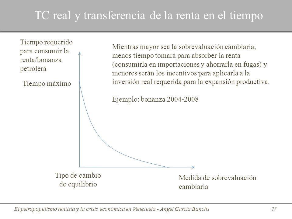 27 TC real y transferencia de la renta en el tiempo Medida de sobrevaluación cambiaria Tiempo requerido para consumir la renta/bonanza petrolera Tipo