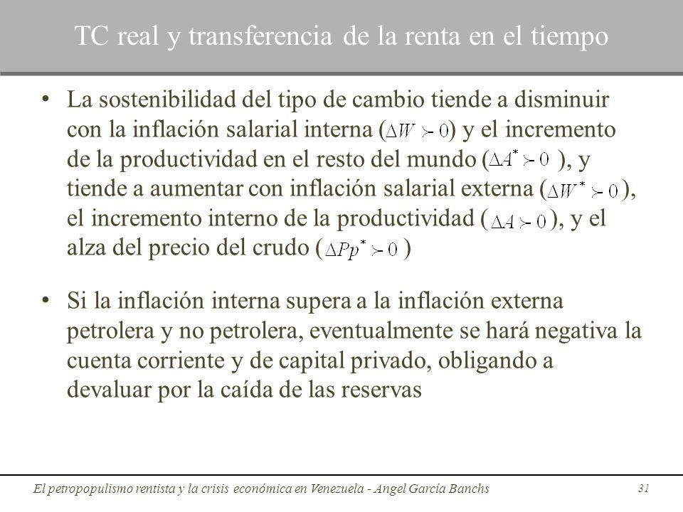 La sostenibilidad del tipo de cambio tiende a disminuir con la inflación salarial interna ( ) y el incremento de la productividad en el resto del mund