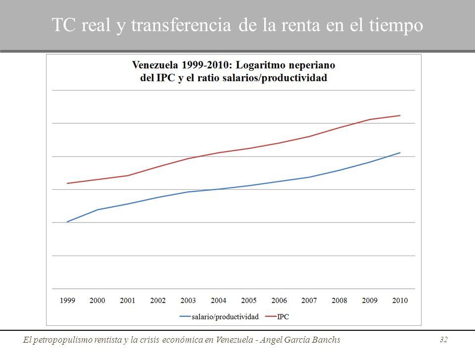 32 TC real y transferencia de la renta en el tiempo El petropopulismo rentista y la crisis económica en Venezuela - Angel García Banchs