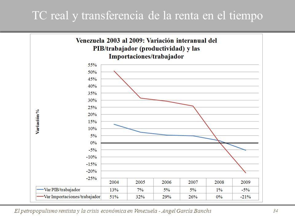 34 TC real y transferencia de la renta en el tiempo El petropopulismo rentista y la crisis económica en Venezuela - Angel García Banchs