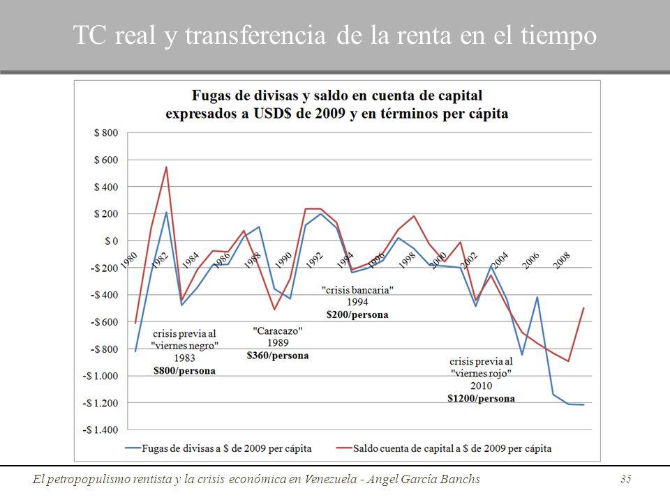 35 TC real y transferencia de la renta en el tiempo El petropopulismo rentista y la crisis económica en Venezuela - Angel García Banchs