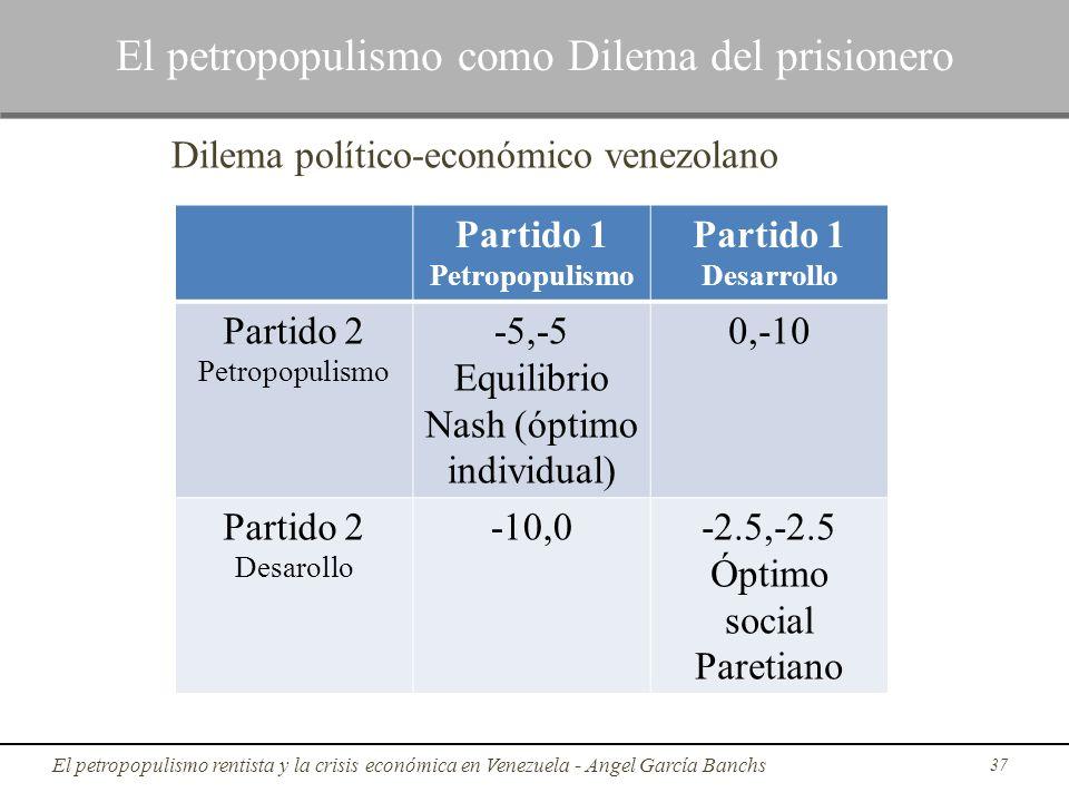 Dilema político-económico venezolano 37 Partido 1 Petropopulismo Partido 1 Desarrollo Partido 2 Petropopulismo -5,-5 Equilibrio Nash (óptimo individua