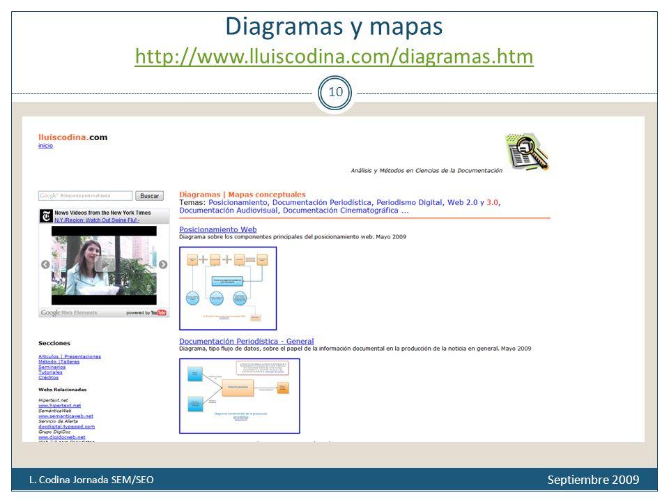 Diagramas y mapas http://www.lluiscodina.com/diagramas.htm http://www.lluiscodina.com/diagramas.htm Septiembre 2009 L.
