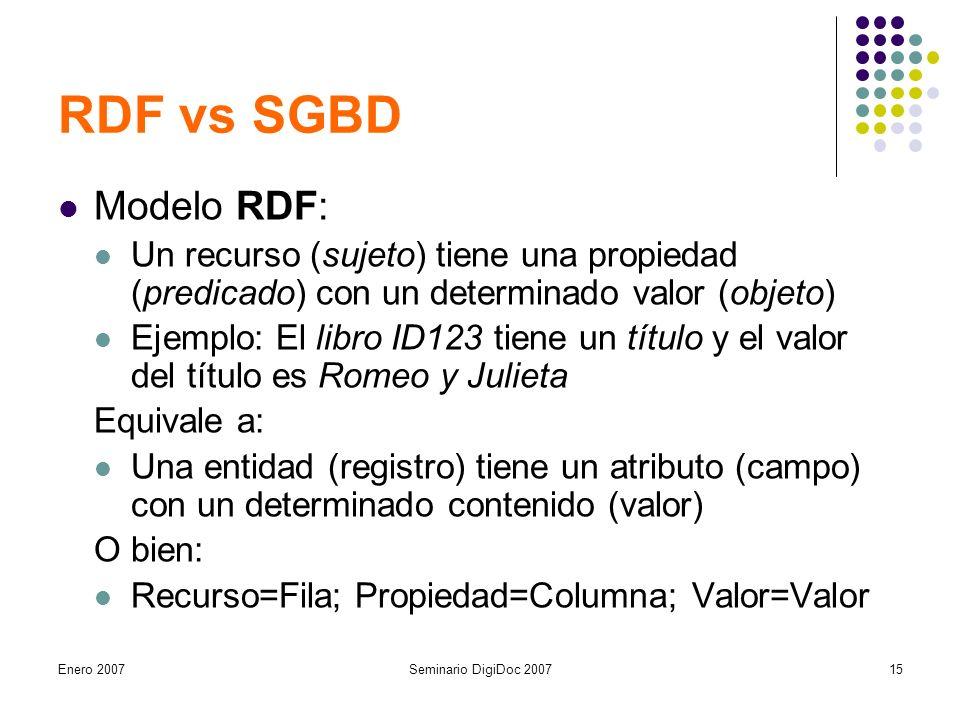 Enero 2007Seminario DigiDoc 200715 RDF vs SGBD Modelo RDF: Un recurso (sujeto) tiene una propiedad (predicado) con un determinado valor (objeto) Ejemplo: El libro ID123 tiene un título y el valor del título es Romeo y Julieta Equivale a: Una entidad (registro) tiene un atributo (campo) con un determinado contenido (valor) O bien: Recurso=Fila; Propiedad=Columna; Valor=Valor