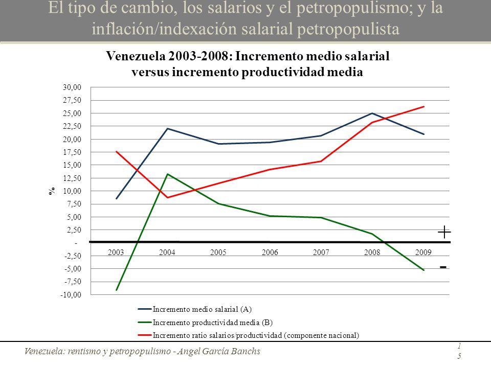 El tipo de cambio, los salarios y el petropopulismo; y la inflación/indexación salarial petropopulista Venezuela: rentismo y petropopulismo - Angel Ga