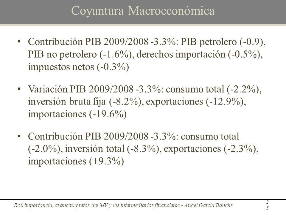 Coyuntura Macroeconómica Contribución PIB 2009/2008 -3.3%: PIB petrolero (-0.9), PIB no petrolero (-1.6%), derechos importación (-0.5%), impuestos net