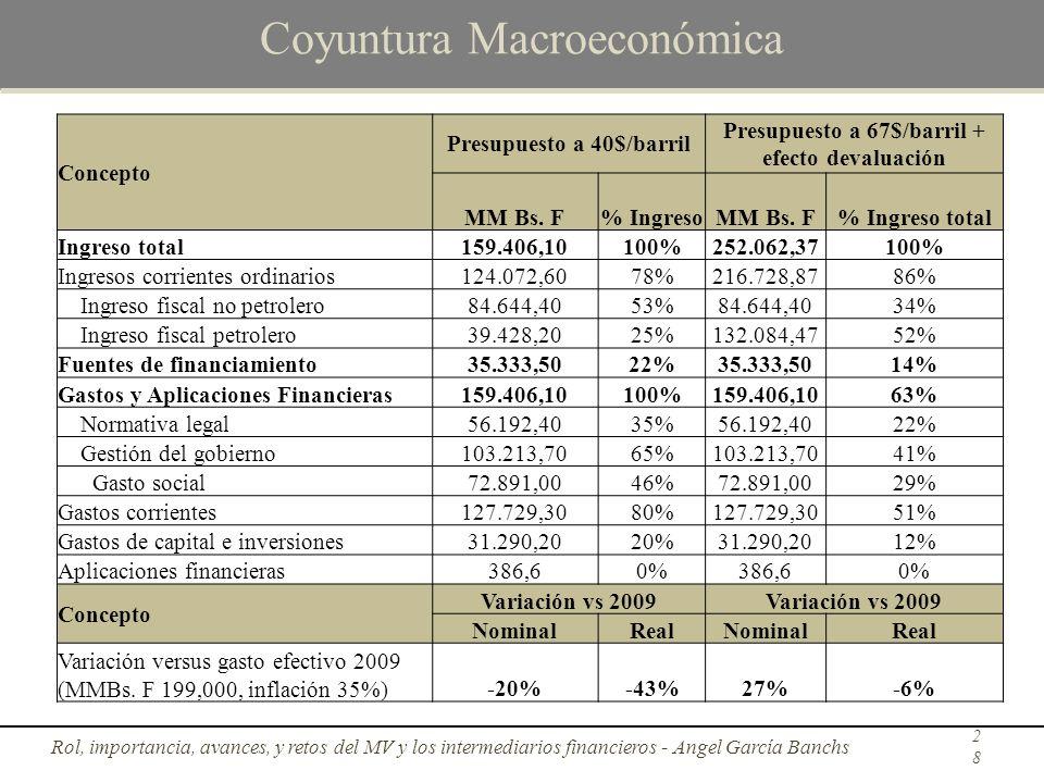 Coyuntura Macroeconómica Rol, importancia, avances, y retos del MV y los intermediarios financieros - Angel García Banchs28 Concepto Presupuesto a 40$