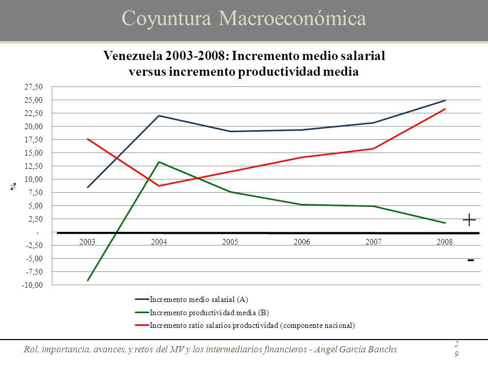 Coyuntura Macroeconómica Rol, importancia, avances, y retos del MV y los intermediarios financieros - Angel García Banchs29