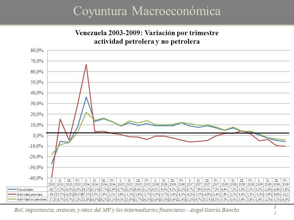Coyuntura Macroeconómica Rol, importancia, avances, y retos del MV y los intermediarios financieros - Angel García Banchs31