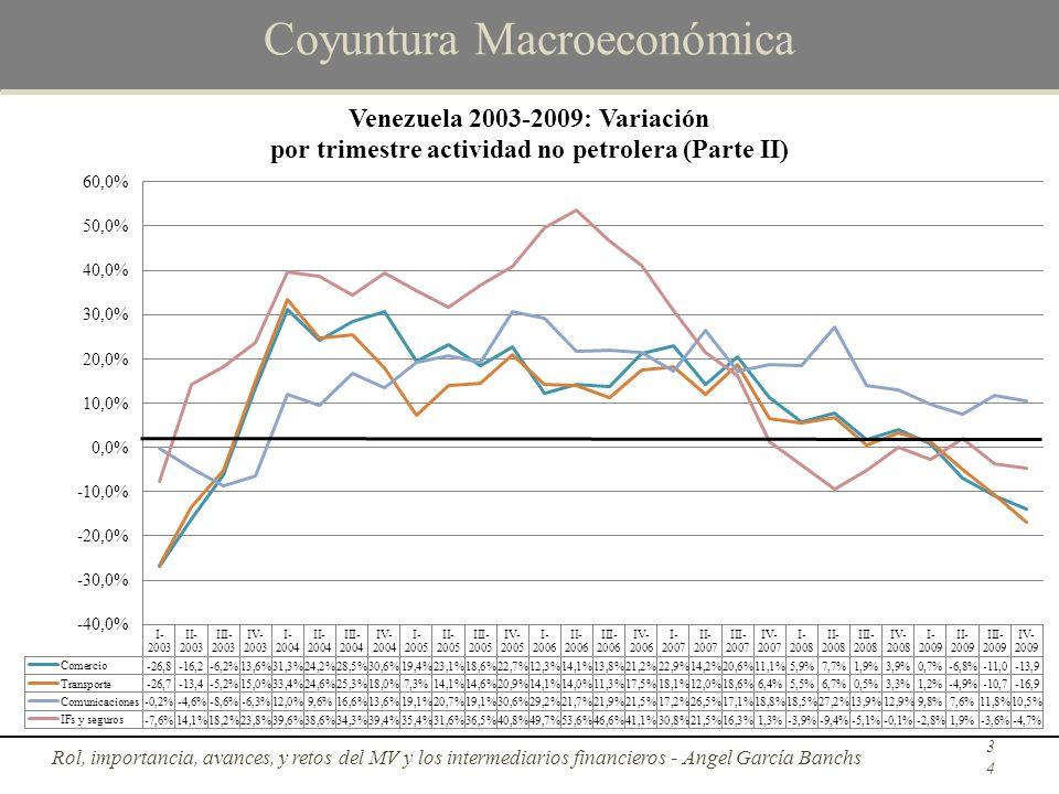 Coyuntura Macroeconómica Rol, importancia, avances, y retos del MV y los intermediarios financieros - Angel García Banchs34