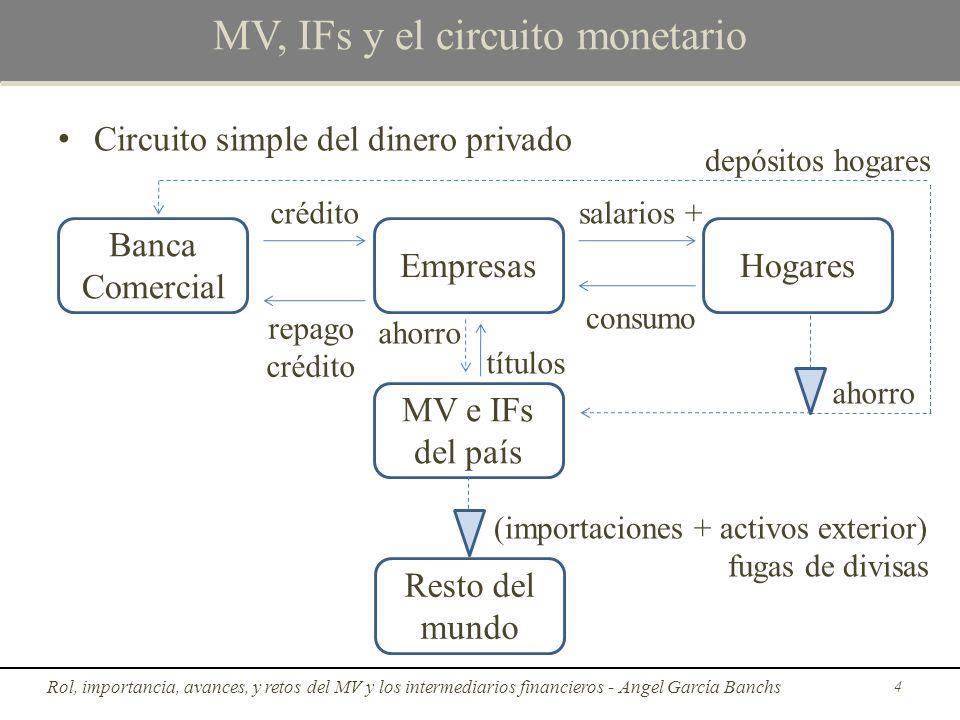 Circuito simple del dinero privado crédito MV, IFs y el circuito monetario Rol, importancia, avances, y retos del MV y los intermediarios financieros