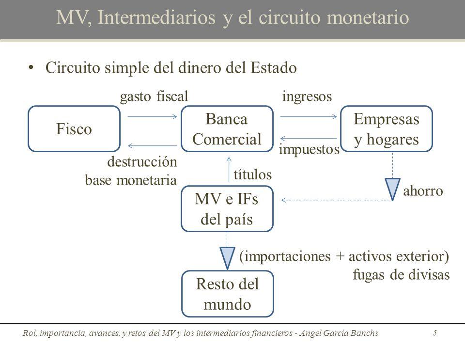 Circuito simple del dinero del Estado gasto fiscal MV, Intermediarios y el circuito monetario Rol, importancia, avances, y retos del MV y los intermed