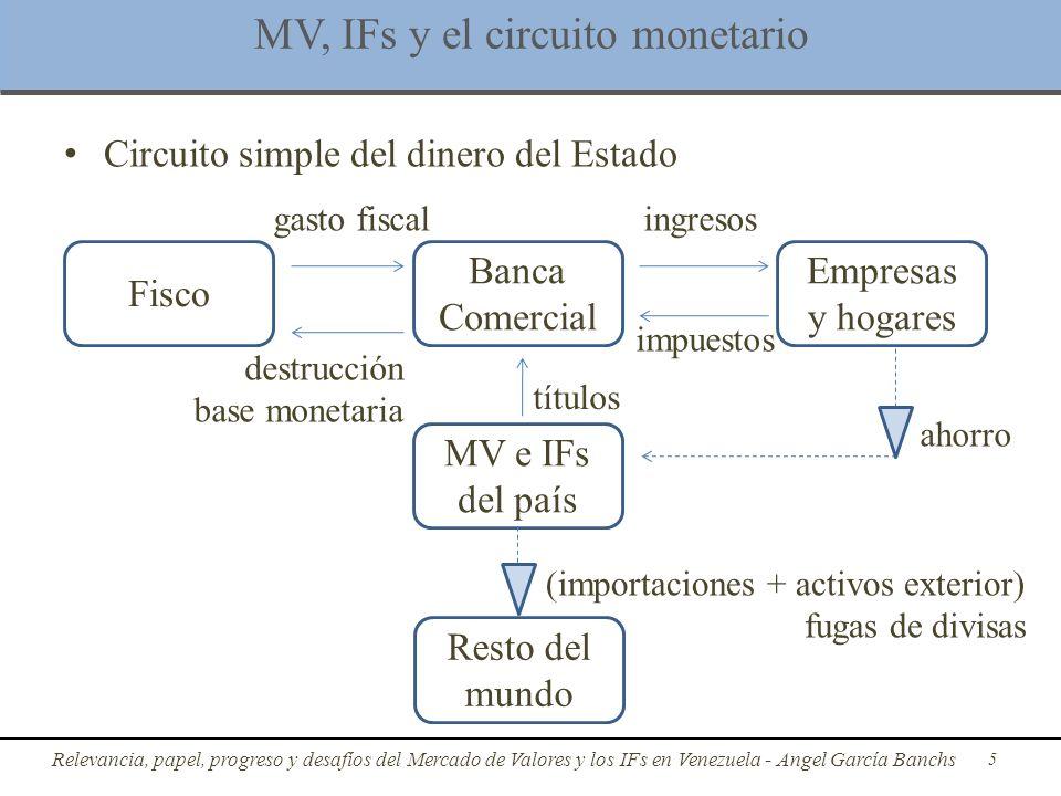 Mercado de Valores de Venezuela: Mutuos, crédito, liquidez y desarrollo IESA Angel García Banchs PhD Economista http://www.angelgarciabanchs.com/ @garciabanchs