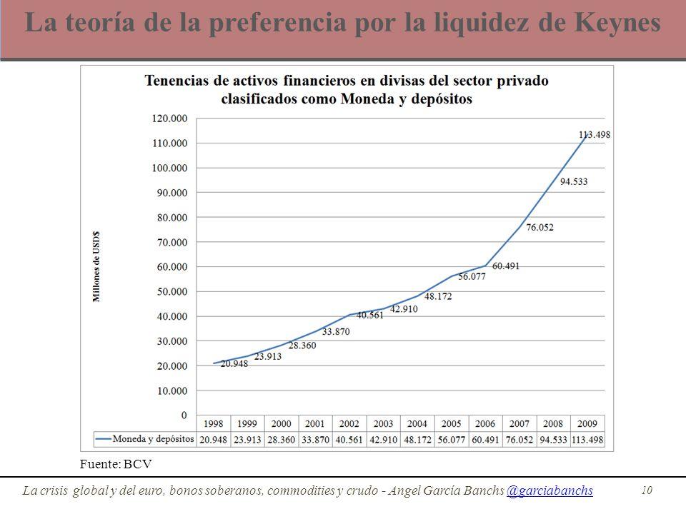 La teoría de la preferencia por la liquidez de Keynes 10 La crisis global y del euro, bonos soberanos, commodities y crudo - Angel García Banchs @garc